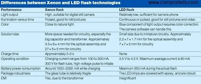 LEDS FLASH